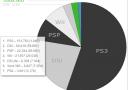 Japan: PS3 dominiert den Markt