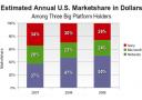 PlayStation: PS2 und PSP lassen US-Marktanteil sinken