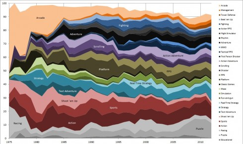 videogame-popularity-chart-1