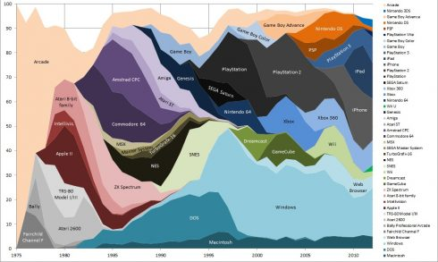 videogame-popularity-chart-2