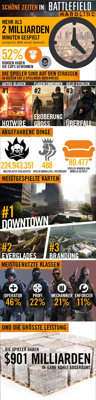 Battlefield Hardline Infografik