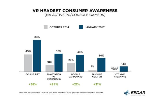 Virtual Reality - Bekanntheit der Systeme