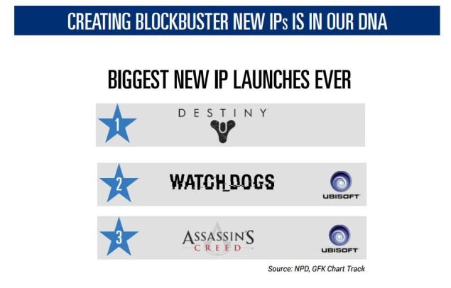 Ubisoft IP