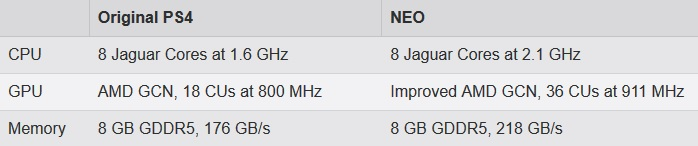 PS4.5 PS4K NEO Specs Giant Bomb