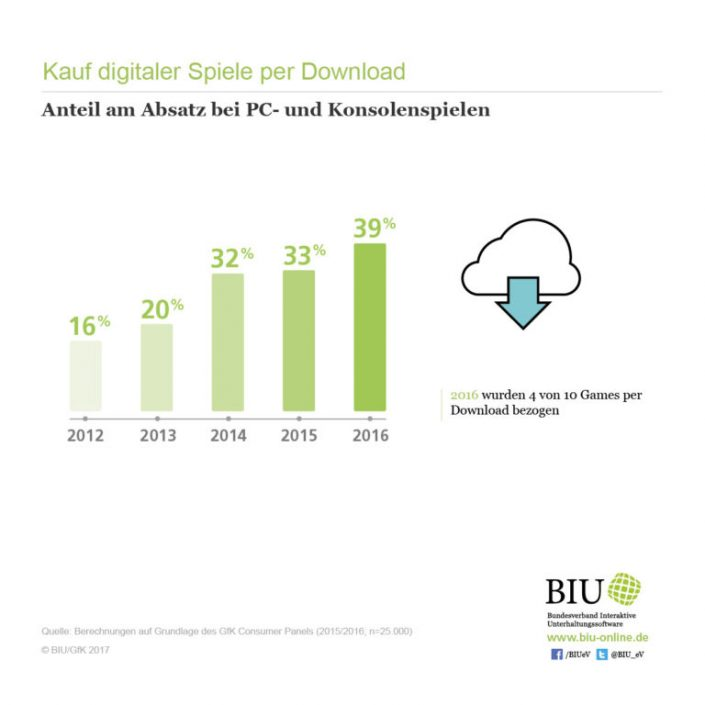 BIU-Infografik_Kauf-digitaler-Spiele-per-Download_Absatz-768x768