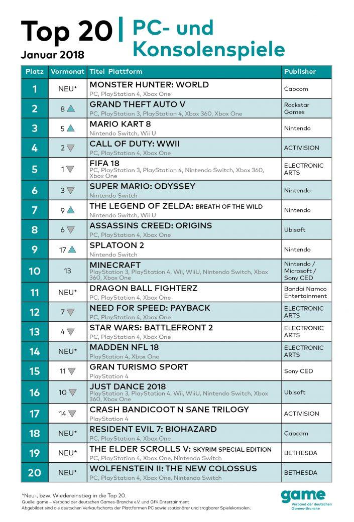 game_Gamecharts_Top20_Januar2018