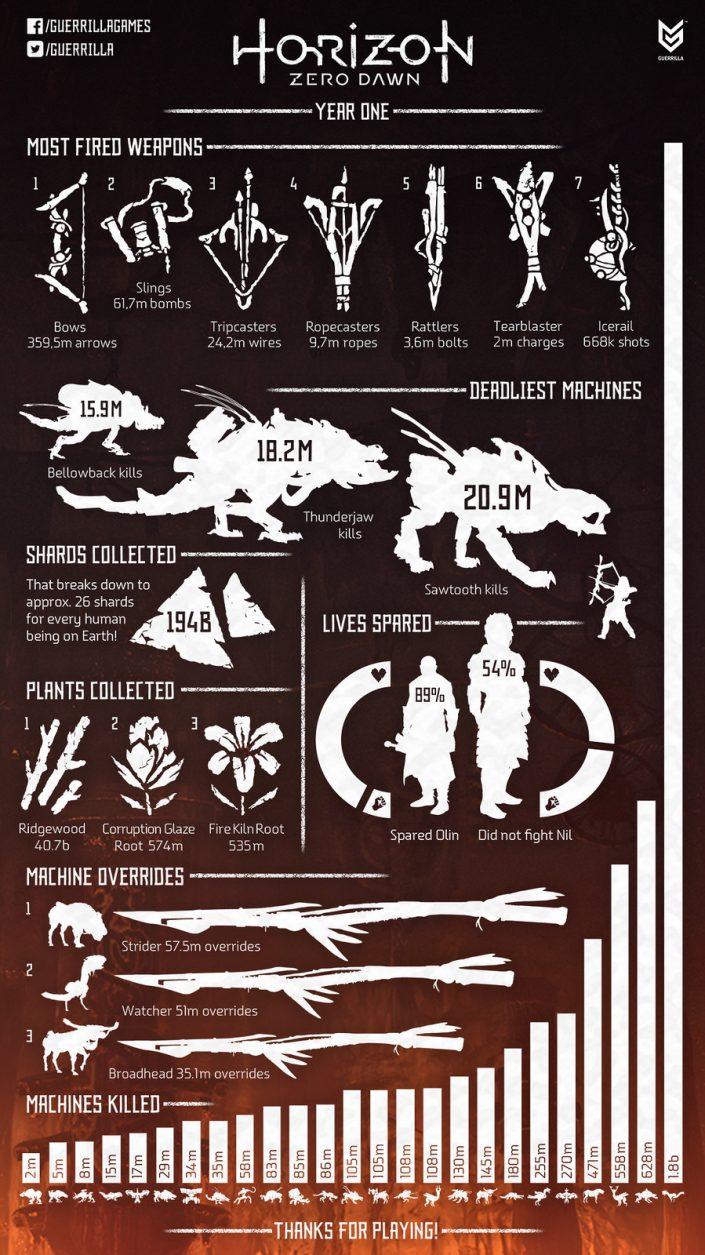 Horizon Zero Dawn Infografik