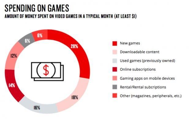 nielsen-games-360-report 2