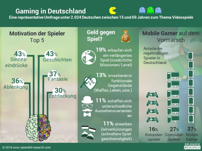 Videospiele in Deutschland: Aktuelle Studie zum Wachstumsmarkt Gaming