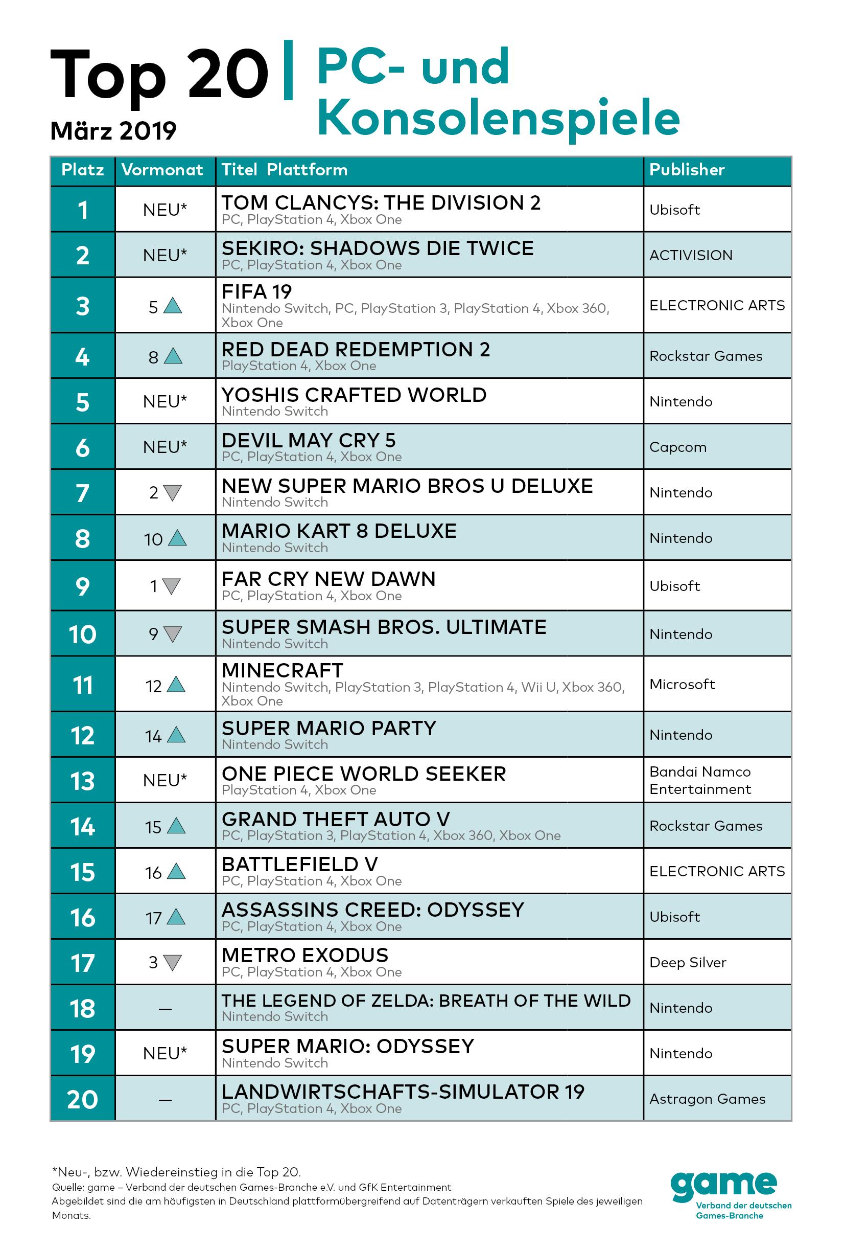Game Charts März 2019