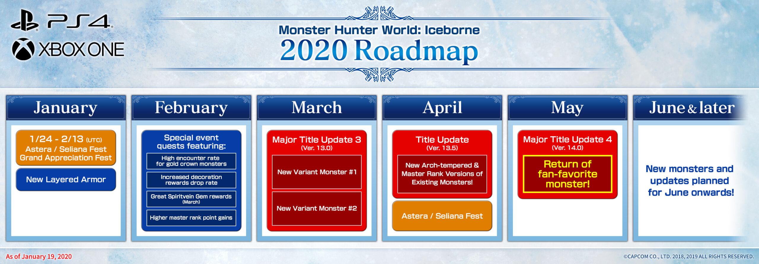 Monster Hunter World Iceborne Roadmap 1
