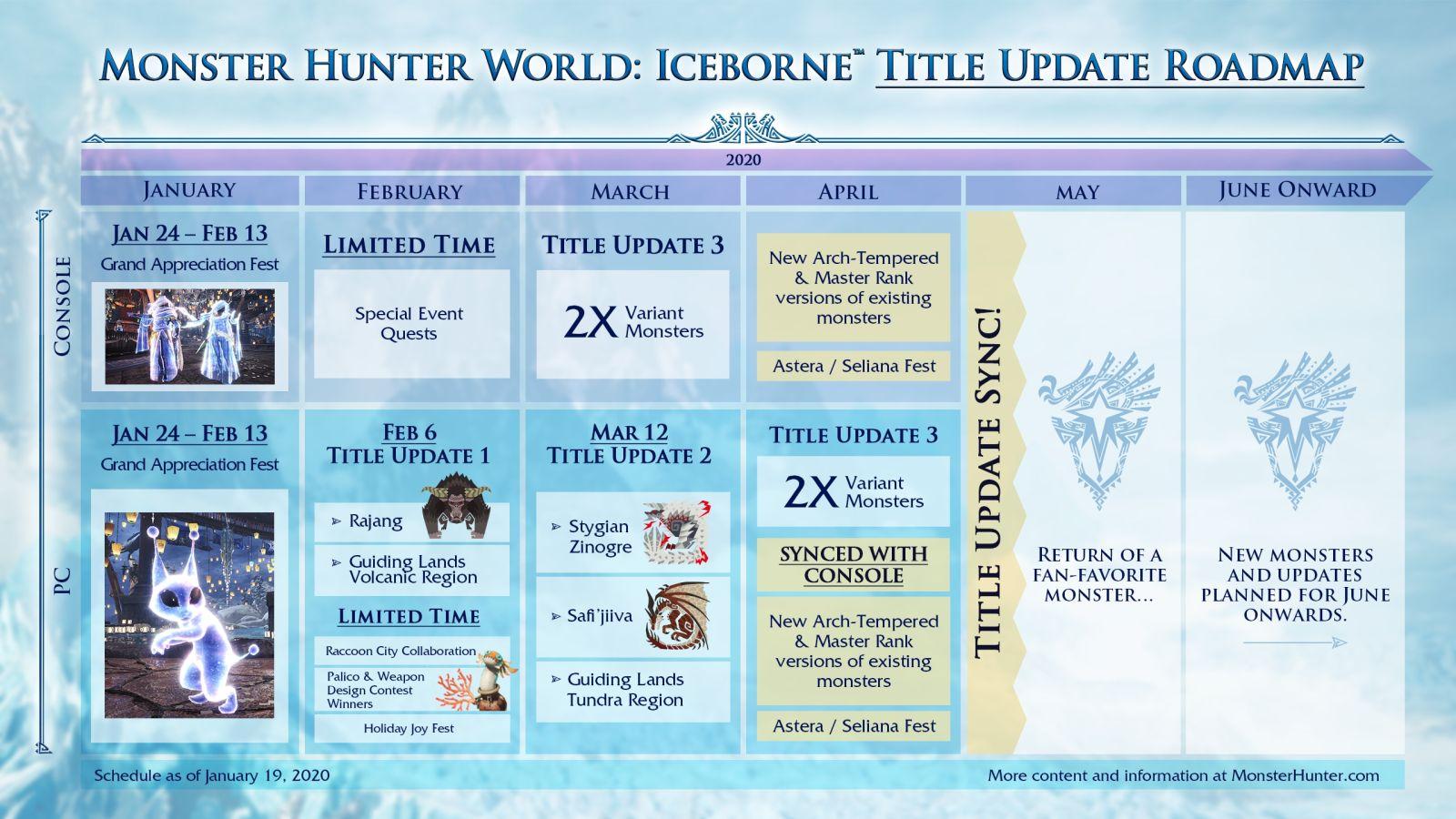 Monster Hunter World Iceborne Roadmap 2