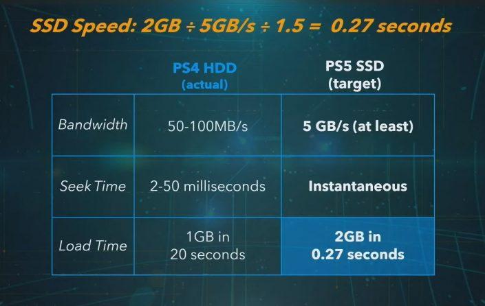 PS5: Custom-SSD mit 100-mal schnelleren Ladezeiten begeistert Naughty Dog – Gewaltiger Sprung für Game-Designer