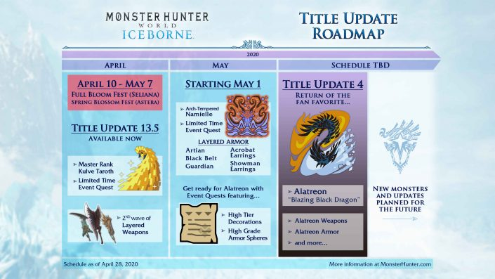 Monster Hunter World Iceborne: Title-Update 4 verschoben – Neue Roadmap