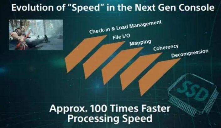 PS5: Dank SSD 100 Mal schneller als die PlayStation 4