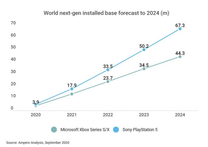 PS5 vs Xbox Series X/S: Analyst ändert nach Ankündigung die Verkaufsprognose