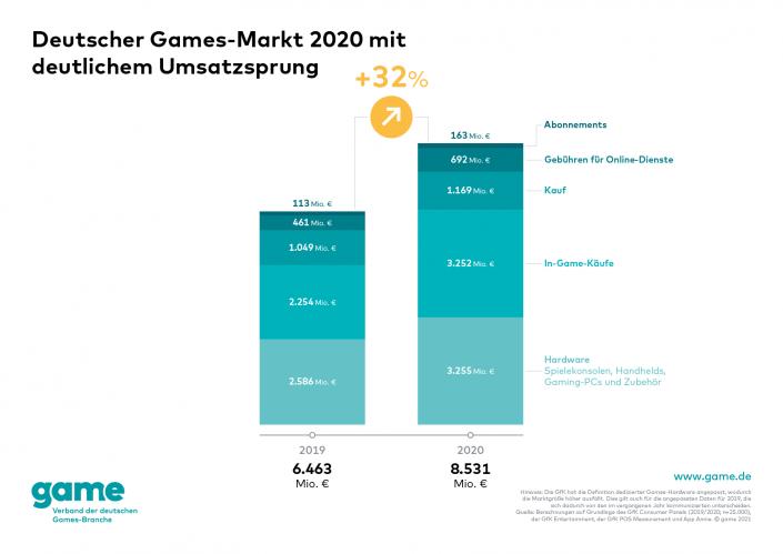Spielemarkt Deutschland: Deutlicher Zuwachs im Corona-Jahr 2020