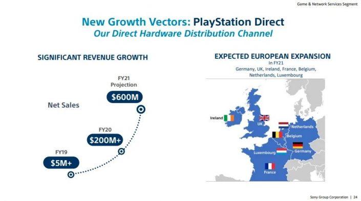 PlayStation Direct: PS5-Direktverkauf auch in Europa