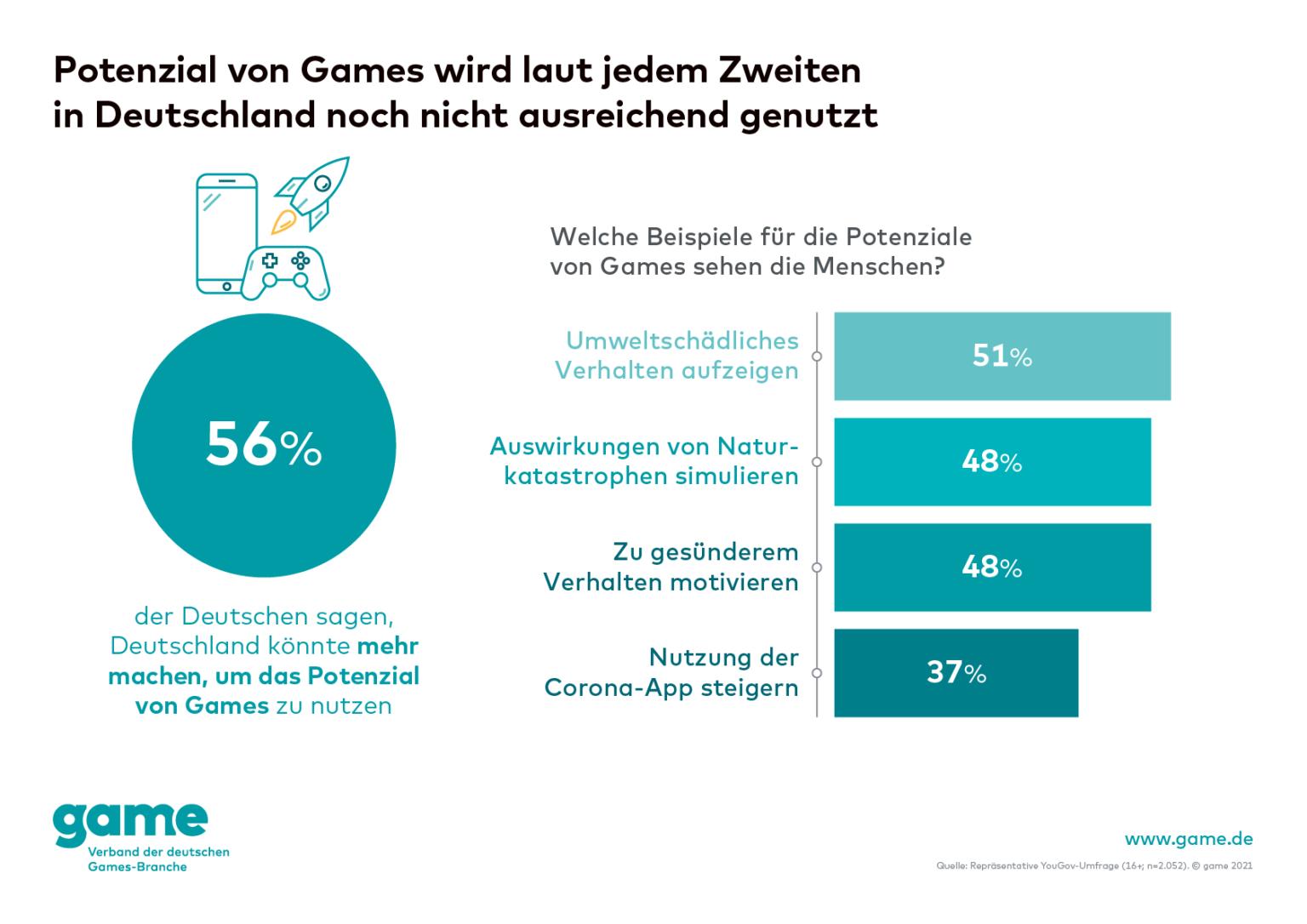 Deutschland Statistiken Videospiele